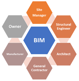BIM Building Design Software Collaboration